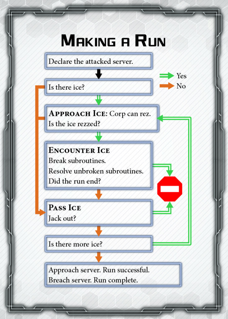 Quick reference flowchart for the steps of a run